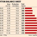 Cotton yield may fall to 5-year low